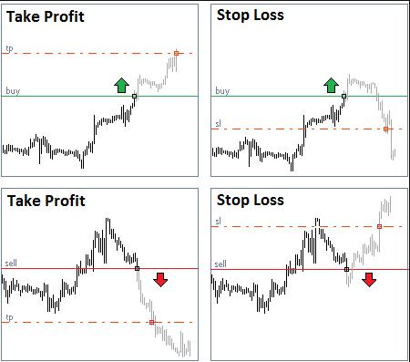 ตั้ง take profit, และ stop loss